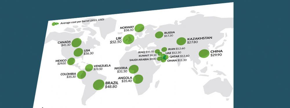 İnfografik - Düşük petrol fiyatlarından en çok zarar gören ülkeler